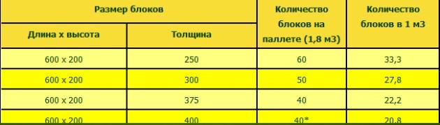Газоблок UDK Днепропетровск Super Block
